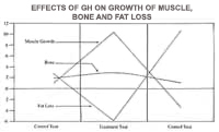 Bone and Fat Loss Chart