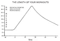 Workout Length Chart
